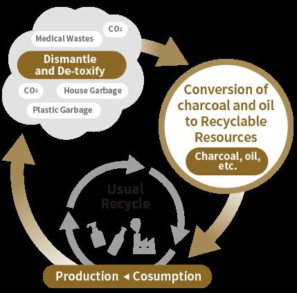 Brandnew System of Resource Circulation